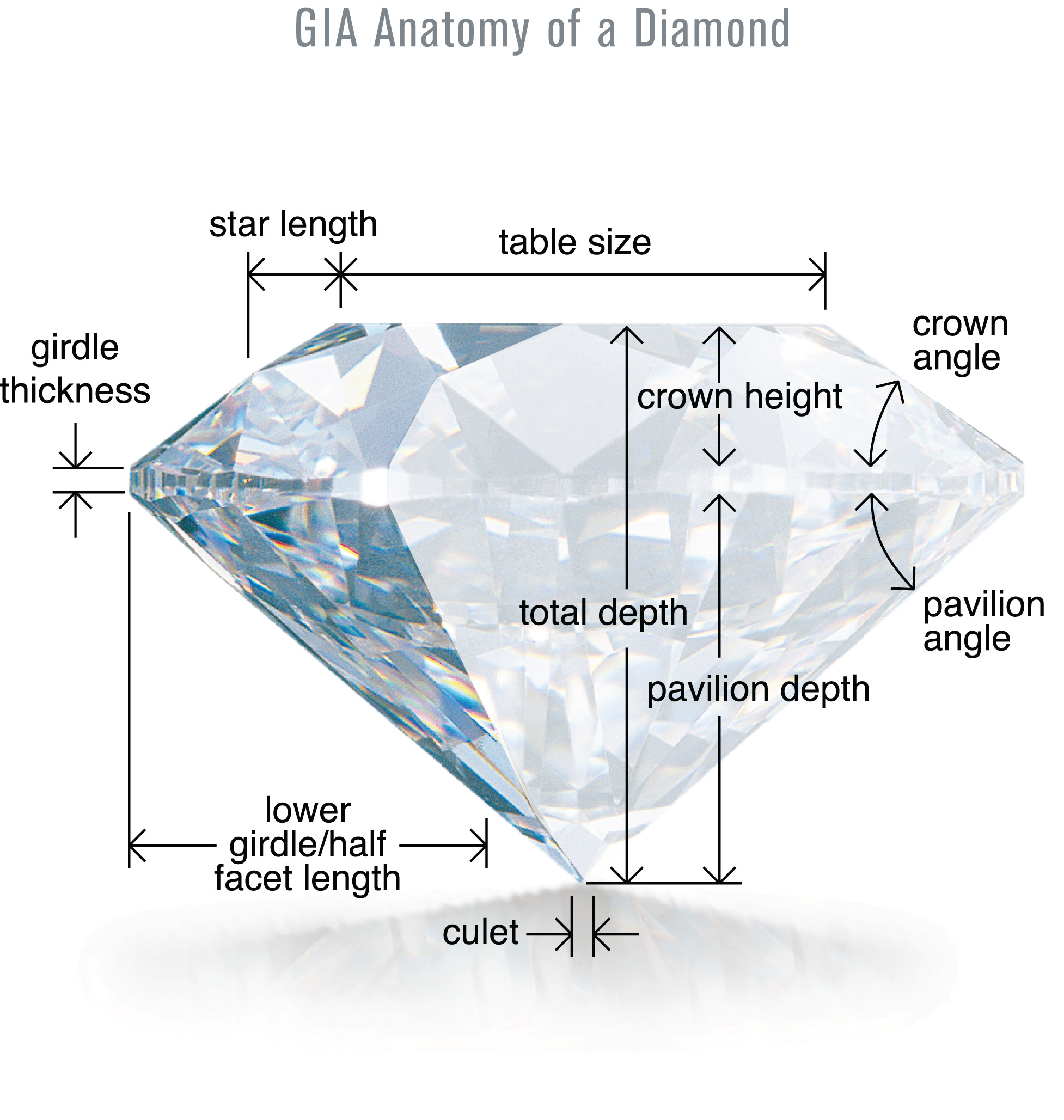 The 4Cs - Diamond clarity, color, carat and cut charts|| Glogowski ...