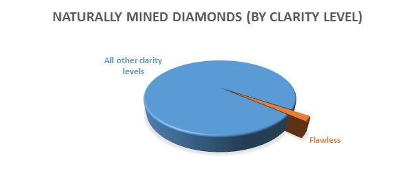 Percentage of mined diamond by clarity